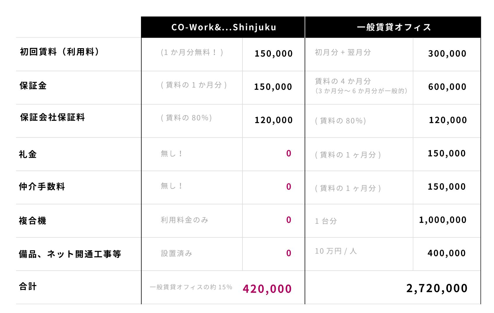 CO-Work&...Shinjukuと一般賃貸オフィスのコスト比較